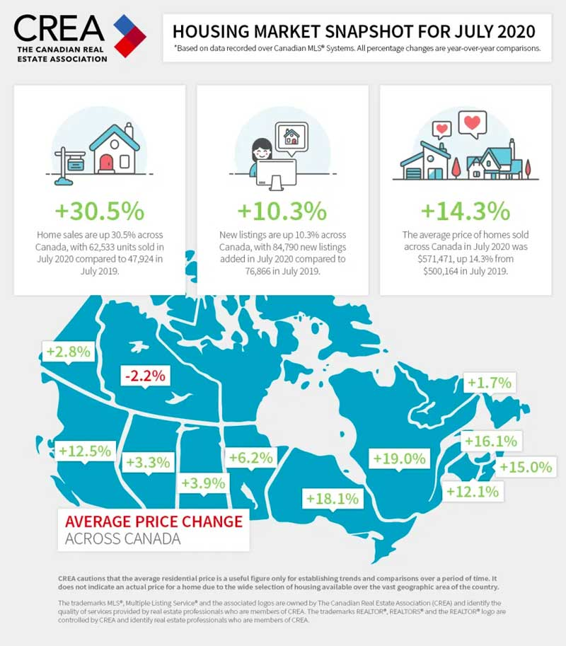 Ottawa real estate stats for July 2020